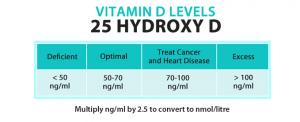 Insulite Health 25 Hydroxy D